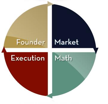 4-Quadrant Framework
